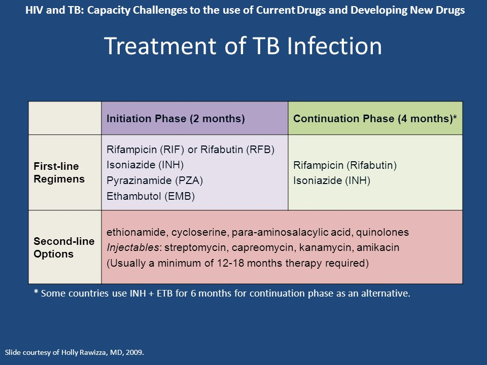 Treatment of TB Infection Initiation Phase (2 months)Continuation Phase (4 months)* First-line Regimens Rifampicin (RIF) or Rifabutin (RFB) Isoniazide (INH) Pyrazinamide (PZA) Ethambutol (EMB) Rifampicin (Rifabutin) Isoniazide (INH) Second-line Options ethionamide, cycloserine, para-aminosalacylic acid, quinolones Injectables: streptomycin, capreomycin, kanamycin, amikacin (Usually a minimum of 12-18 months therapy required) * Some countries use INH + ETB for 6 months for continuation phase as an alternative.