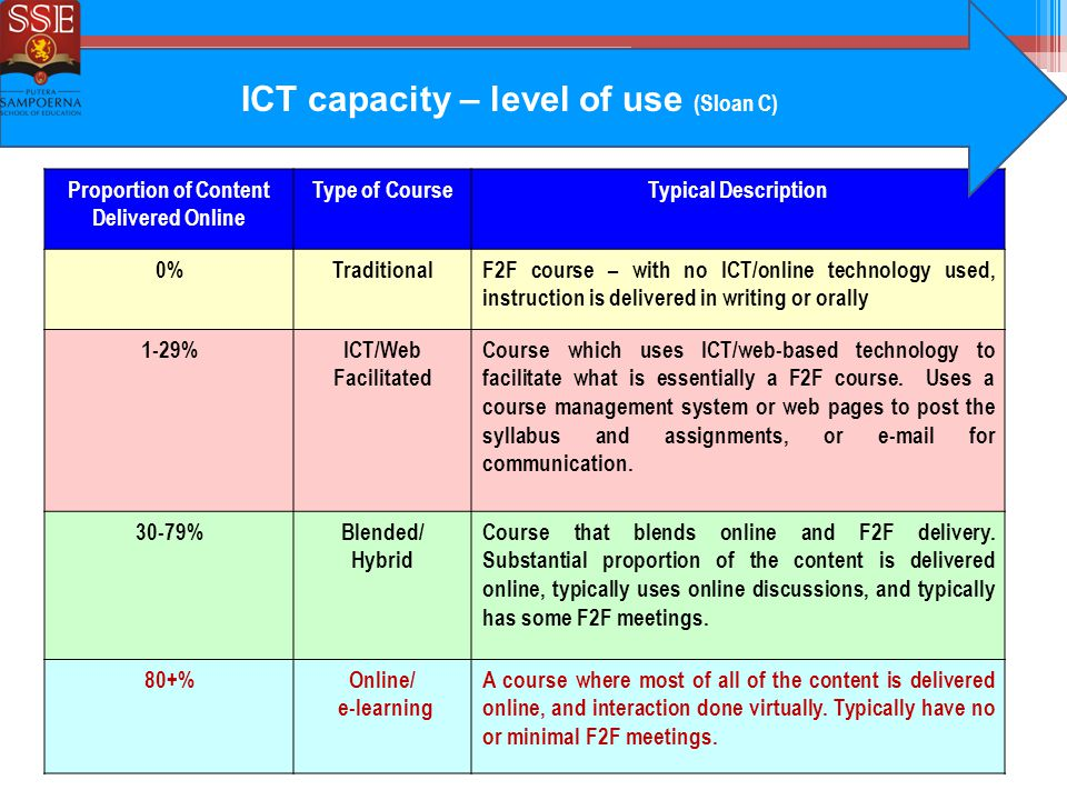 Proportion of Content Delivered Online Type of CourseTypical Description 0%TraditionalF2F course – with no ICT/online technology used, instruction is delivered in writing or orally 1-29%ICT/Web Facilitated Course which uses ICT/web-based technology to facilitate what is essentially a F2F course.