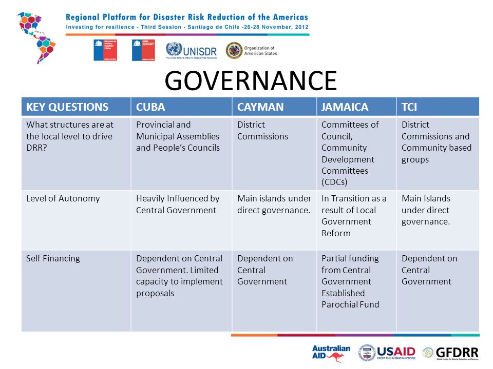 GOVERNANCE KEY QUESTIONSCUBACAYMANJAMAICATCI What structures are at the local level to drive DRR.