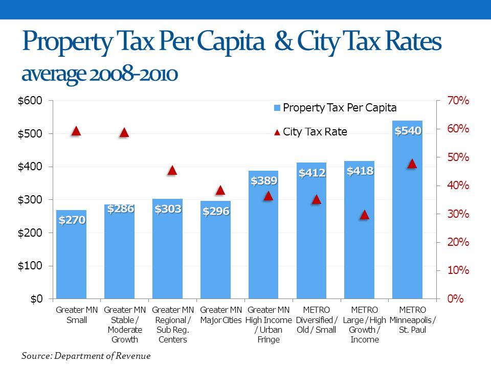 Property Tax Per Capita & City Tax Rates average 2008-2010