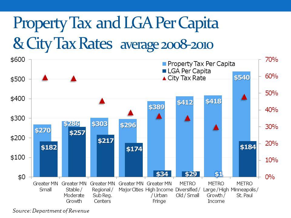 Property Tax and LGA Per Capita & City Tax Rates average 2008-2010