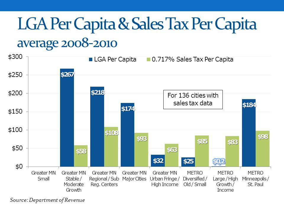 LGA Per Capita & Sales Tax Per Capita average 2008-2010