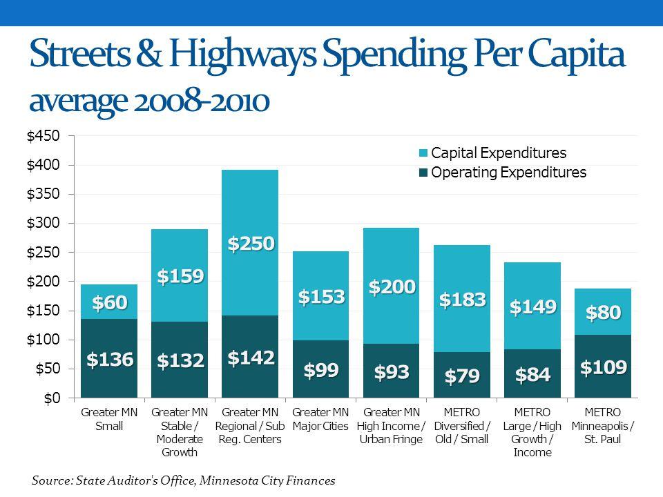 Streets & Highways Spending Per Capita average 2008-2010