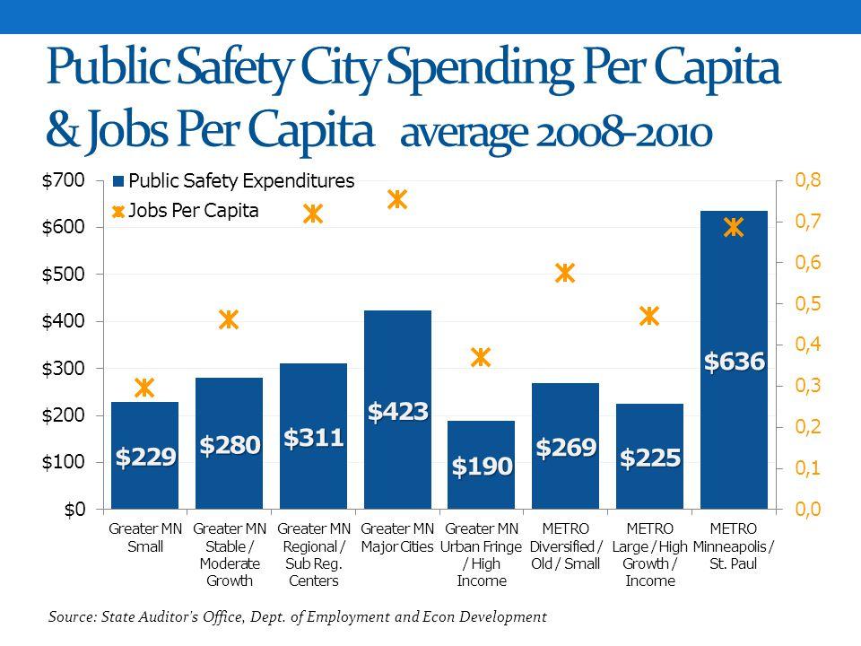 Public Safety City Spending Per Capita & Jobs Per Capita average 2008-2010