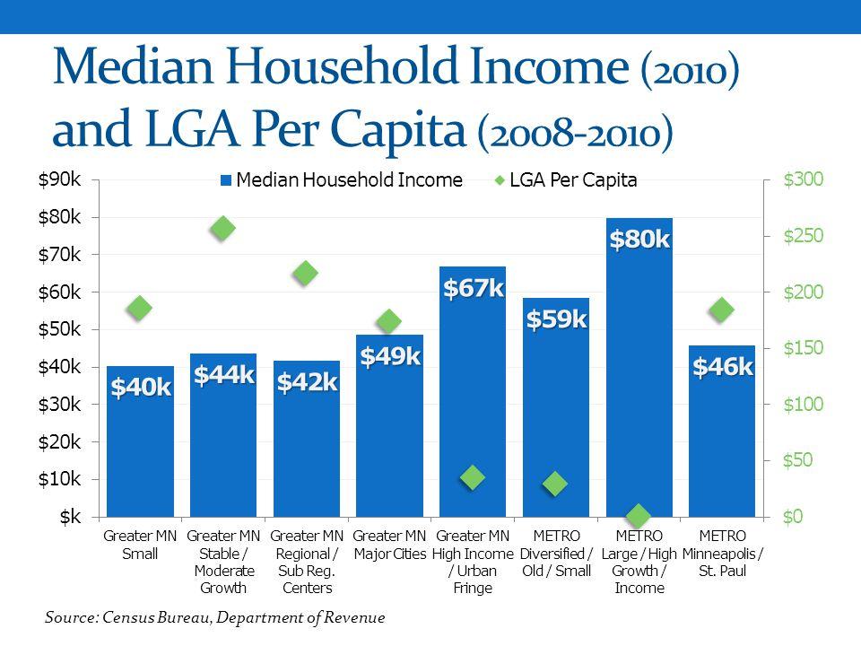 Median Household Income (2010) and LGA Per Capita (2008-2010)