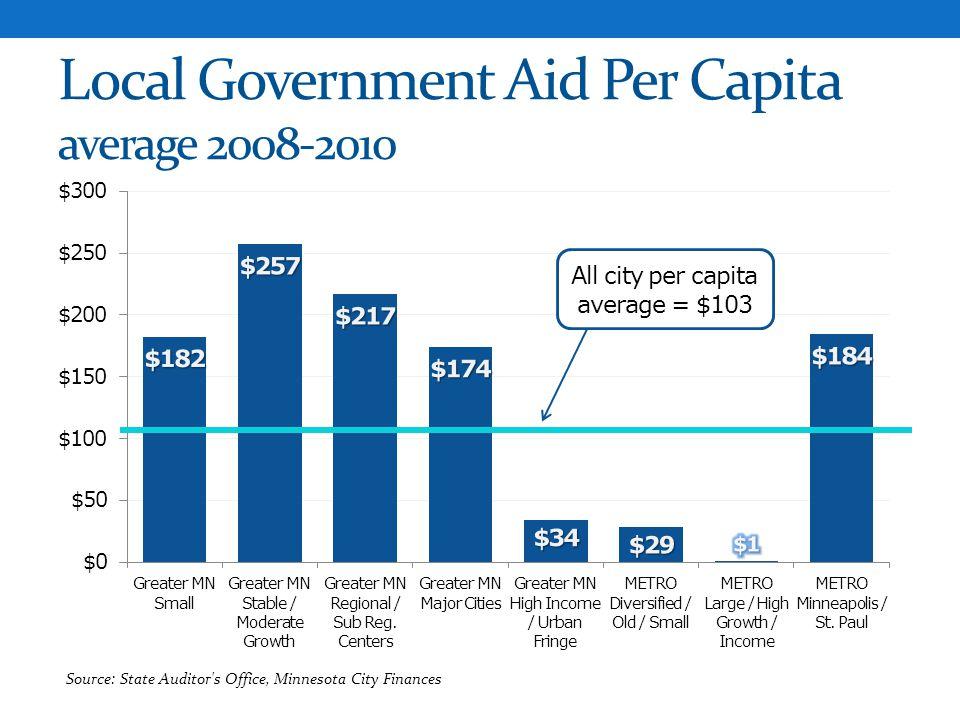 Local Government Aid Per Capita average 2008-2010 All city per capita average = $103
