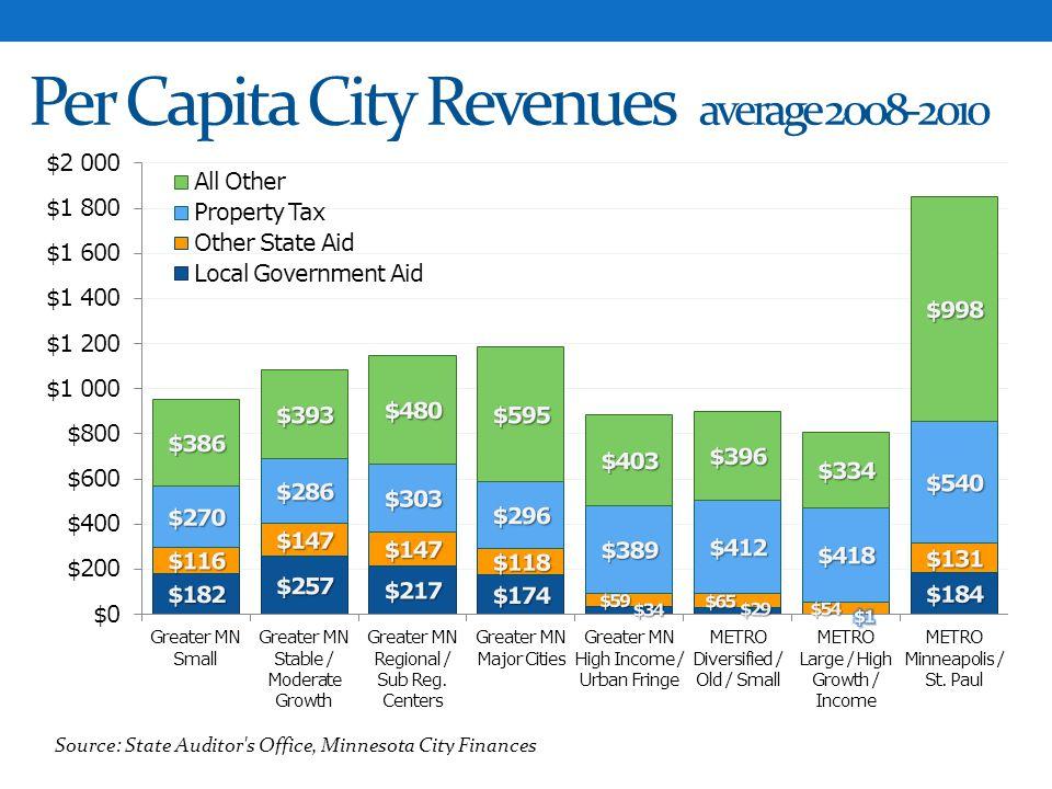 Per Capita City Revenues average 2008-2010
