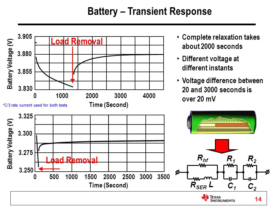 14 *C/3 rate current used for both tests Complete relaxation takes about 2000 seconds Different voltage at different instants Voltage difference betwe