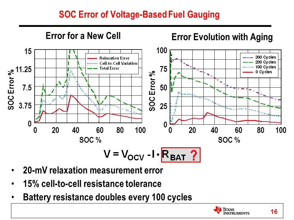 16 SOC Error of Voltage-Based Fuel Gauging Error for a New Cell Error Evolution with Aging 15 11.25 7.5 3.75 0 0 20 40 60 80 100 SOC % SOC Error % 20-