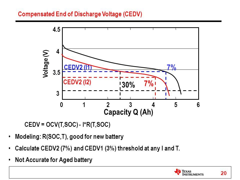 20 0 1 2 3 4 5 6 3 3.5 4 4.5 Voltage (V) 7% CEDV2 (I1) Capacity Q (Ah) Compensated End of Discharge Voltage (CEDV) CEDV = OCV(T,SOC) - I*R(T,SOC) 30%