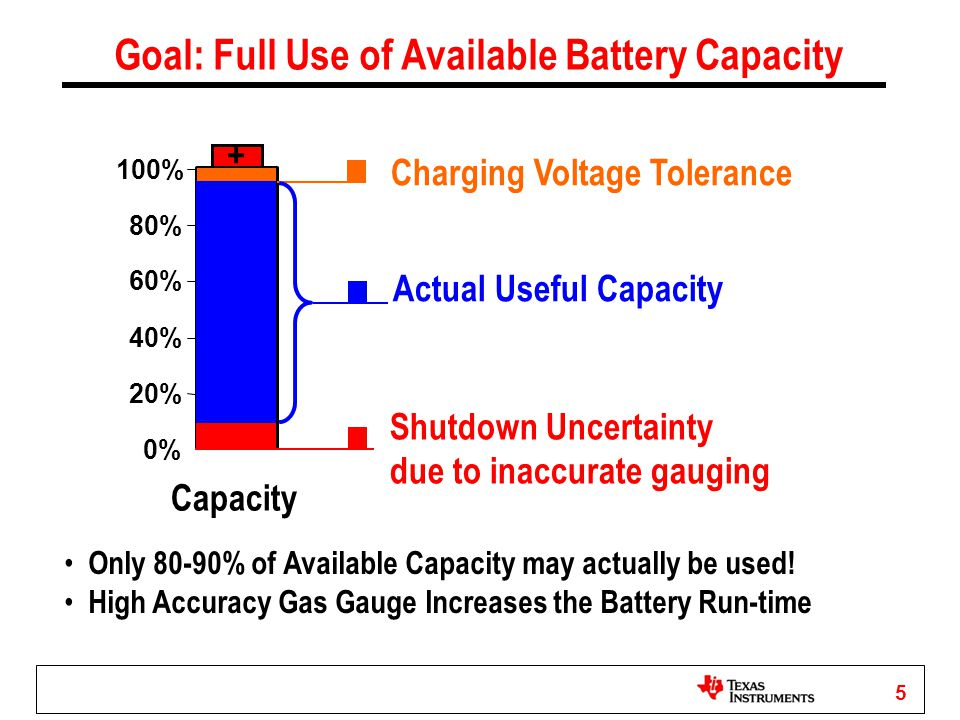 5 Goal: Full Use of Available Battery Capacity + 0% 20% 40% 60% 80% 100% Capacity Charging Voltage Tolerance Shutdown Uncertainty due to inaccurate ga