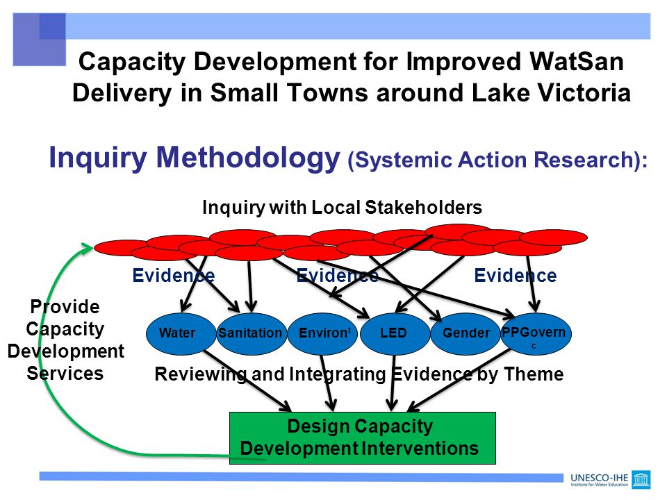 Inquiry with Local Stakeholders Reviewing and Integrating Evidence by Theme Design Capacity Development Interventions Evidence Evidence Evidence PPGovern c WaterSanitationEnviron t LEDGender Capacity Development for Improved WatSan Delivery in Small Towns around Lake Victoria Inquiry Methodology (Systemic Action Research): Provide Capacity Development Services