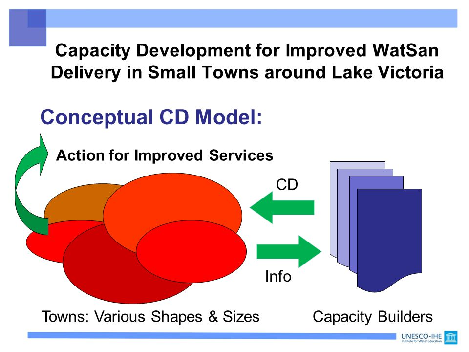 Conceptual CD Model: Towns: Various Shapes & SizesCapacity Builders CD Info Action for Improved Services Capacity Development for Improved WatSan Delivery in Small Towns around Lake Victoria