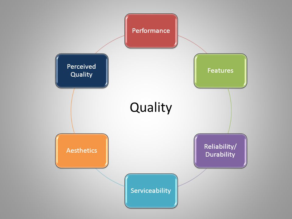 Quality PerformanceFeatures Reliability/ Durability ServiceabilityAesthetics Perceived Quality