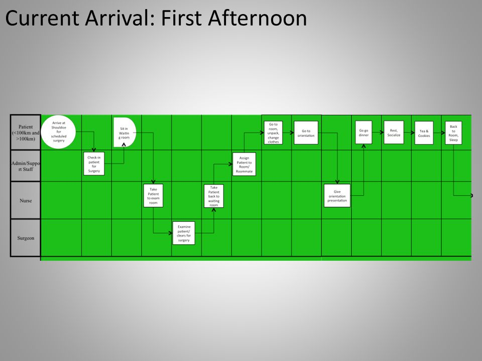 Current Arrival: First Afternoon