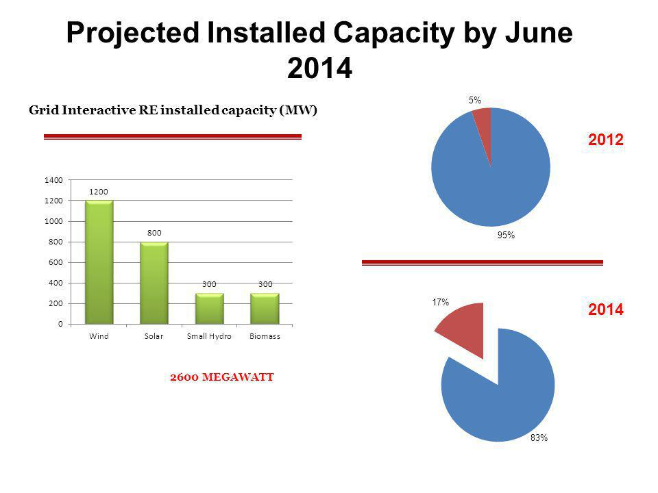 Projected Installed Capacity by June 2014 Grid Interactive RE installed capacity (MW) 2600 MEGAWATT 2012 2014