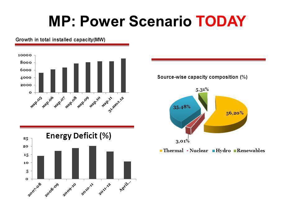 MP: Power Scenario TODAY Source-wise capacity composition (%) Growth in total installed capacity(MW)
