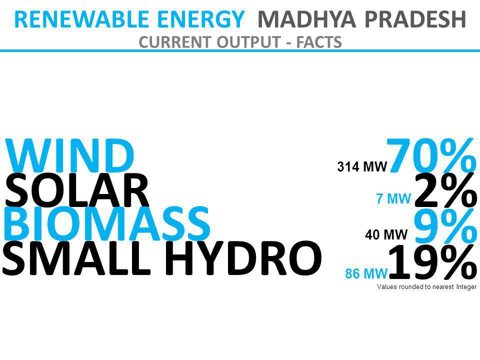 RENEWABLE ENERGY MADHYA PRADESH CURRENT OUTPUT - FACTS WIND SOLAR BIOMASS SMALL HYDRO 70% 2% 9% 19% 314 MW 7 MW 40 MW 86 MW Values rounded to nearest