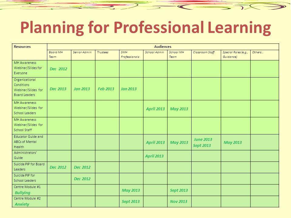 Planning for Professional Learning ResourcesAudiences Board MH Team Senior AdminTrustees SMH Professionals School Admin School MH Team Classroom Staff