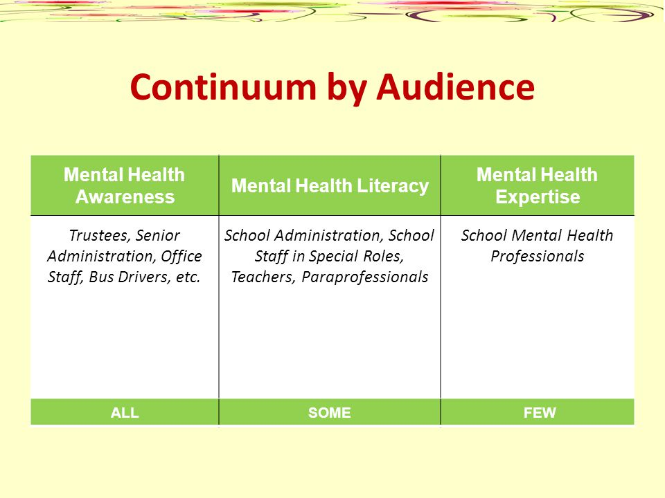 Continuum by Audience Mental Health Awareness Mental Health Literacy Mental Health Expertise Trustees, Senior Administration, Office Staff, Bus Driver
