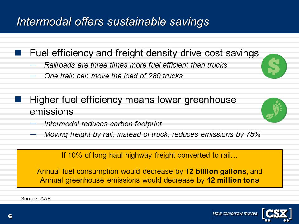 Intermodal offers sustainable savings Fuel efficiency and freight density drive cost savings Railroads are three times more fuel efficient than trucks