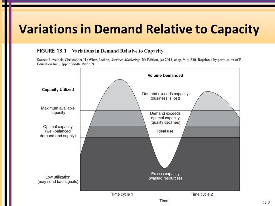 Variations in Demand Relative to Capacity Excess demand: the level of demand exceeds max capacity.