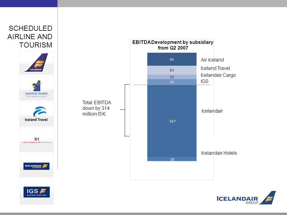 Air Iceland Iceland Travel IGS Icelandair Icelandair Hotels Icelandair Cargo EBITDA Development by subsidiary from Q Total EBITDA down by 314 million ISK