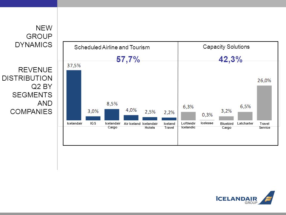 NEW GROUP DYNAMICS REVENUE DISTRIBUTION Q2 BY SEGMENTS AND COMPANIES Icelandair Hotels Icelandair IGS Icelandair Cargo Air Iceland Loftleidir Icelandic Icelease Travel Service Bluebird Cargo Latcharter Iceland Travel Scheduled Airline and Tourism Capacity Solutions 57,7% 42,3%