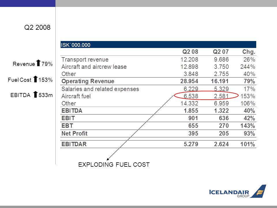 Q2 2008 EXPLODING FUEL COST Revenue 79% Fuel Cost 153% EBITDA 533m