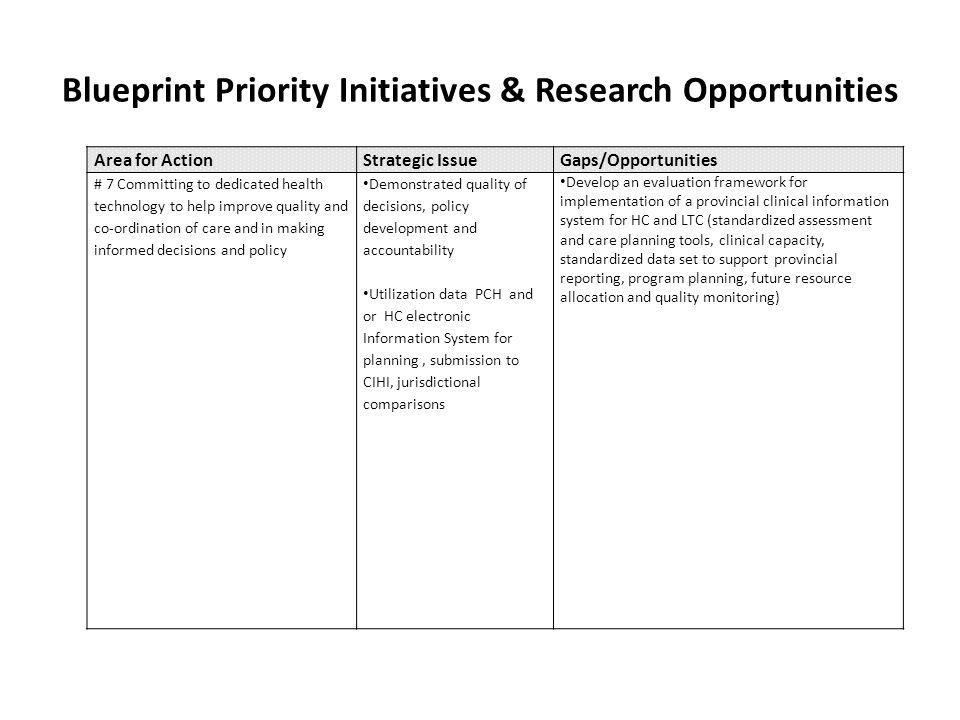 Blueprint Priority Initiatives & Research Opportunities Area for ActionStrategic IssueGaps/Opportunities # 7 Committing to dedicated health technology to help improve quality and co-ordination of care and in making informed decisions and policy Demonstrated quality of decisions, policy development and accountability Utilization data PCH and or HC electronic Information System for planning, submission to CIHI, jurisdictional comparisons Develop an evaluation framework for implementation of a provincial clinical information system for HC and LTC (standardized assessment and care planning tools, clinical capacity, standardized data set to support provincial reporting, program planning, future resource allocation and quality monitoring)
