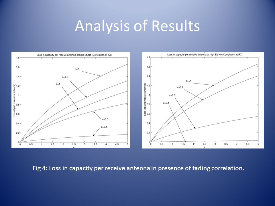 Analysis of Results Fig 4: Loss in capacity per receive antenna in presence of fading correlation.