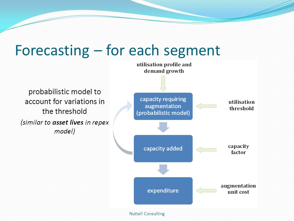 Forecasting – for each segment Nuttall Consulting probabilistic model to account for variations in the threshold (similar to asset lives in repex mode