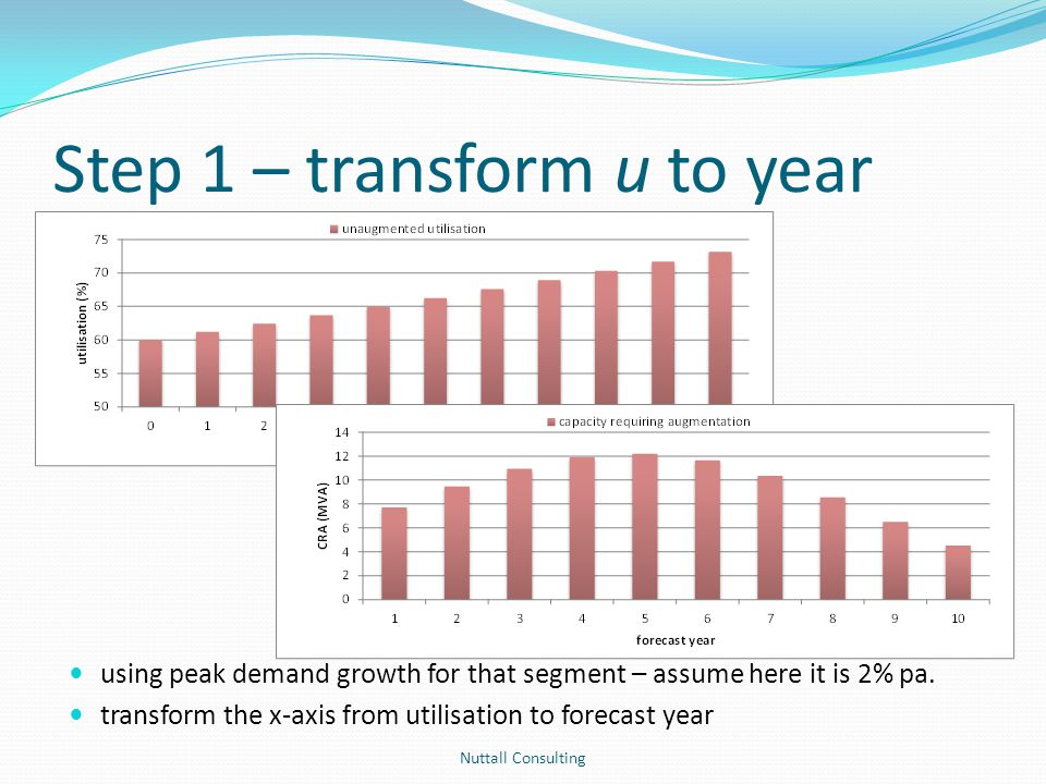 Step 1 – transform u to year Nuttall Consulting using peak demand growth for that segment – assume here it is 2% pa. transform the x-axis from utilisa