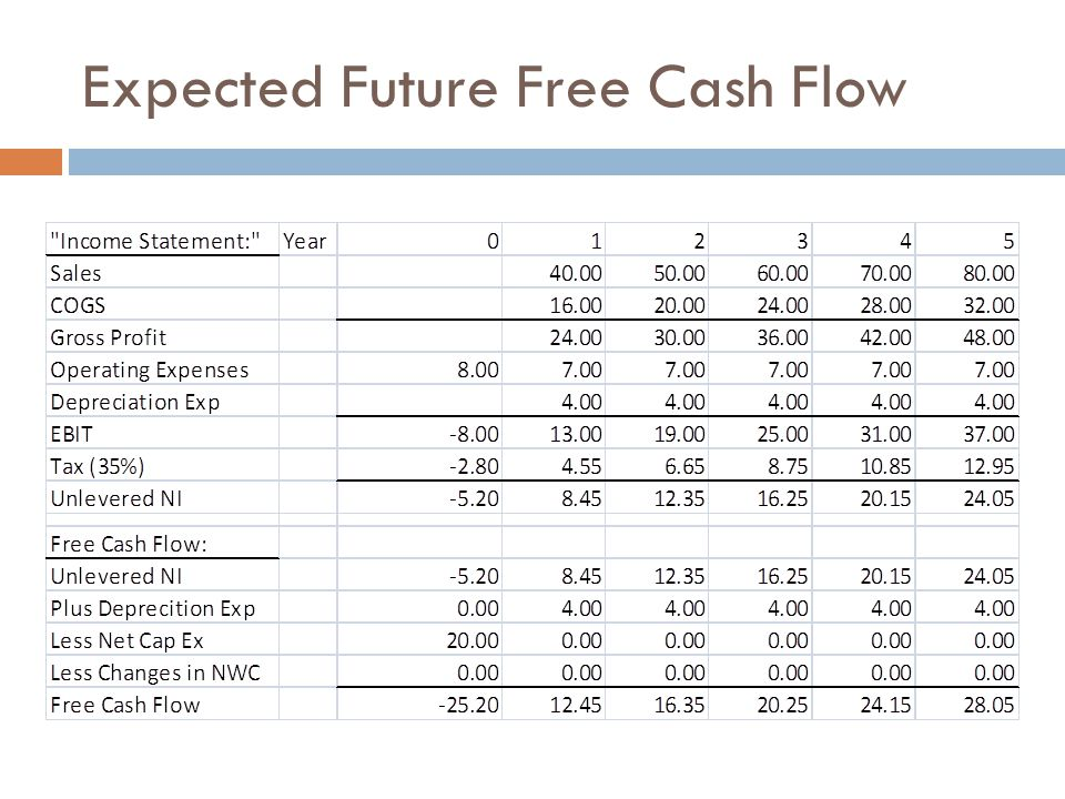 Expected Future Free Cash Flow