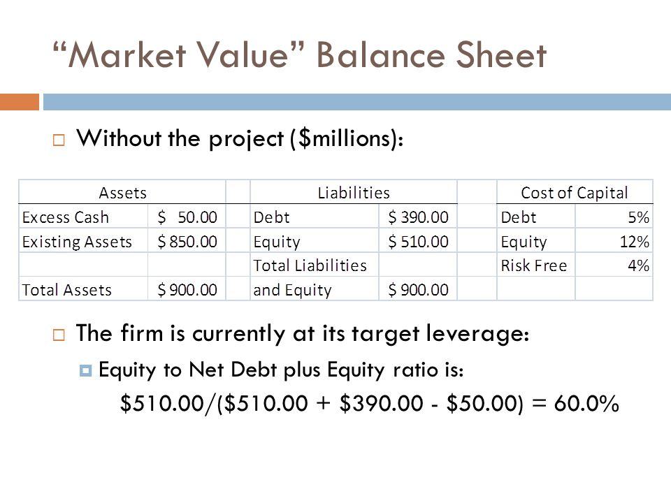 Market Value Balance Sheet Without the project ($millions): The firm is currently at its target leverage: Equity to Net Debt plus Equity ratio is: $51