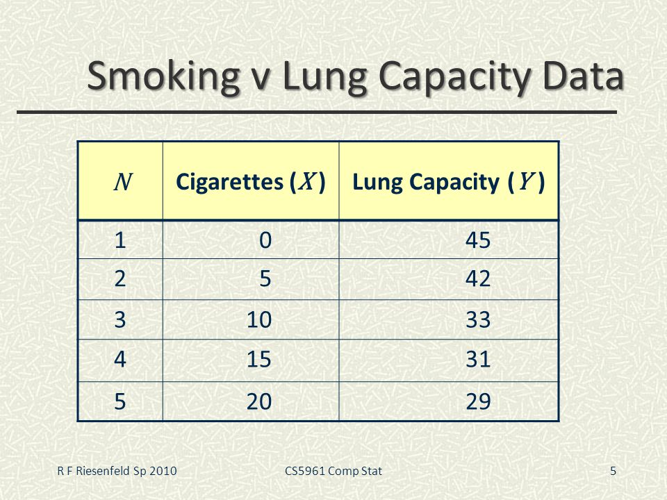 Smoking v Lung Capacity Data 5 N Cigarettes ( X )Lung Capacity ( Y ) 1045 2542 31033 41531 52029 R F Riesenfeld Sp 2010CS5961 Comp Stat