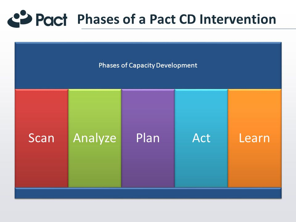 Phases of a Pact CD Intervention Phases of Capacity Development ScanAnalyzePlanActLearn