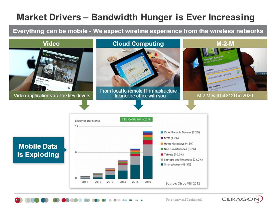Proprietary and Confidential Market Drivers – Bandwidth Hunger is Ever Increasing 15 Everything can be mobile - We expect wireline experience from the