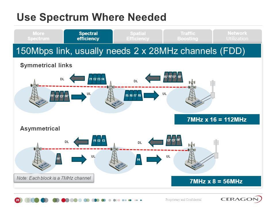 Proprietary and Confidential Use Spectrum Where Needed 28 7MHz x 16 = 112MHz 7MHz x 8 = 56MHz Note: Each block is a 7MHz channel DL UL f1f2 f1 f2 UL D