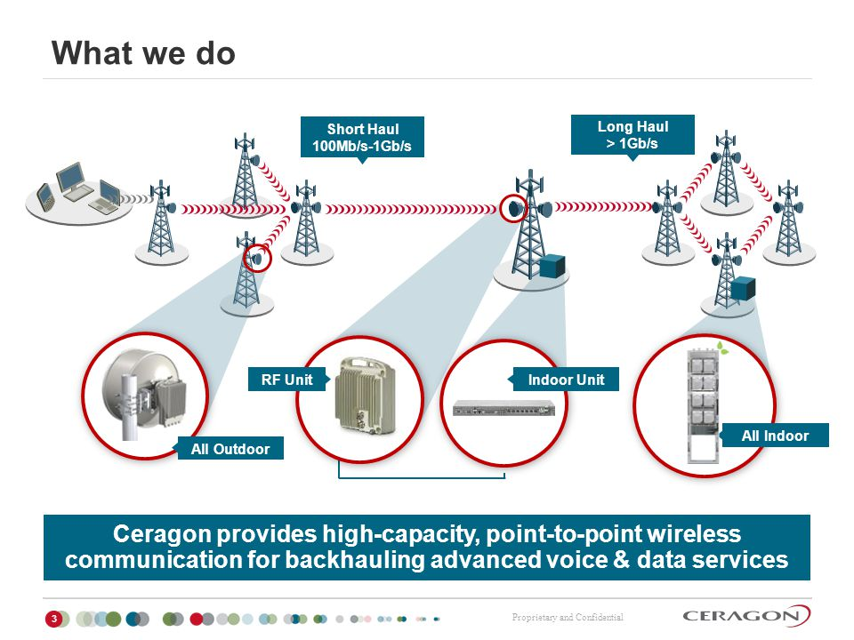Proprietary and Confidential Major Takeaways 34 Capacity requirements increase Rapid wireless technology evolution – Access and backhaul Ceragon is a key player in wireless backhaul innovation