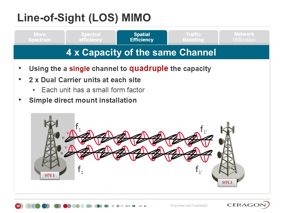 Proprietary and Confidential Line-of-Sight (LOS) MIMO 30 Using the a single channel to quadruple the capacity 2 x Dual Carrier units at each site Each