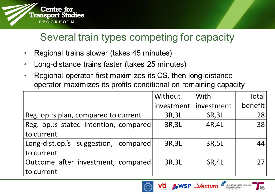 Regional trains slower (takes 45 minutes) Long-distance trains faster (takes 25 minutes) Regional operator first maximizes its CS, then long-distance operator maximizes its profits conditional on remaining capacity Several train types competing for capacity Without investment With investment Total benefit Reg.