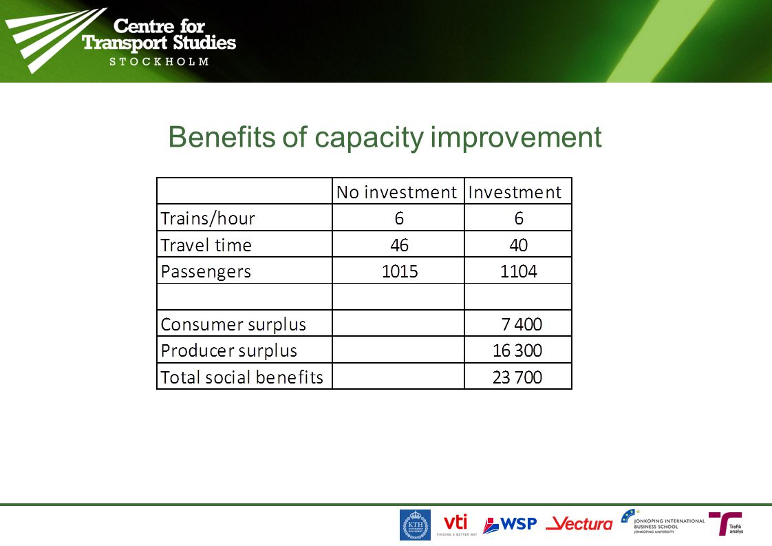 Benefits of capacity improvement