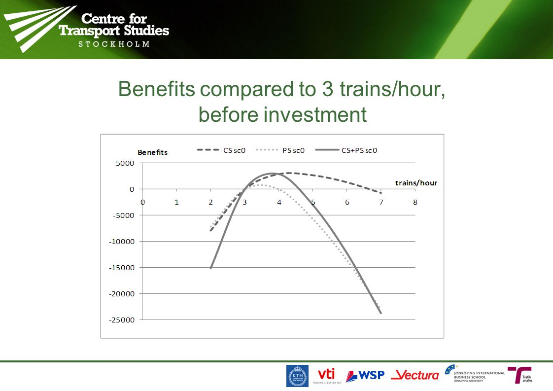 Benefits compared to 3 trains/hour, before investment