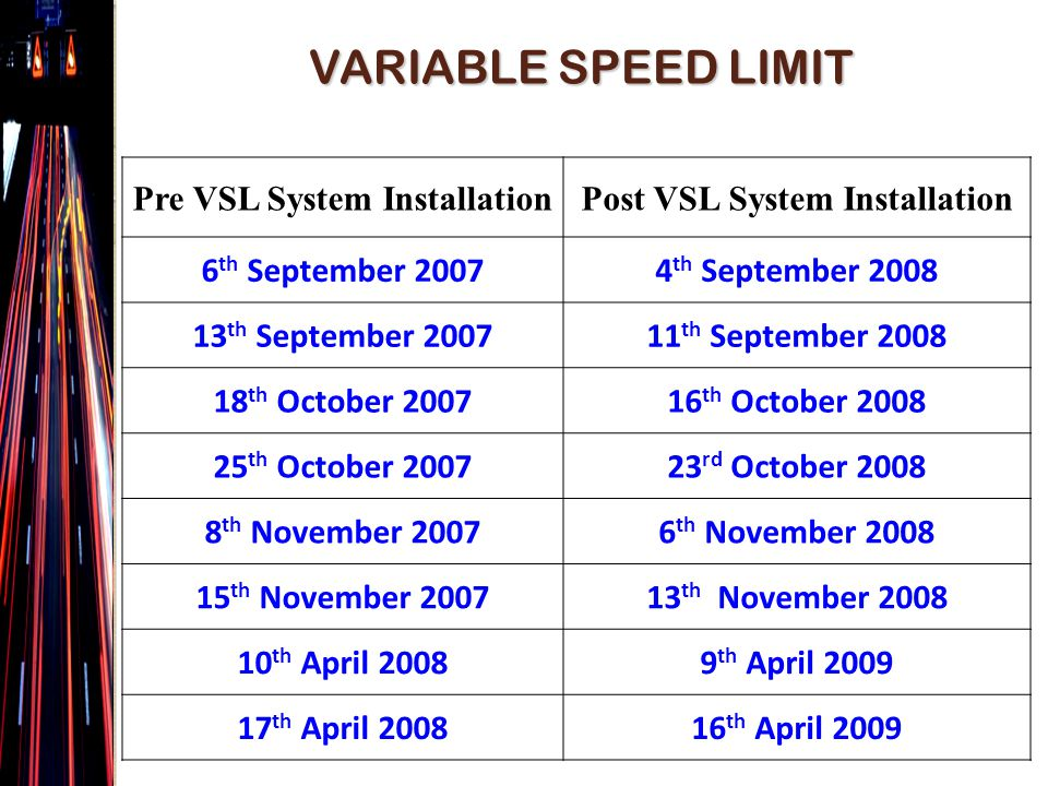 VARIABLE SPEED LIMIT Pre VSL System InstallationPost VSL System Installation 6 th September 20074 th September 2008 13 th September 200711 th September 2008 18 th October 200716 th October 2008 25 th October 200723 rd October 2008 8 th November 20076 th November 2008 15 th November 200713 th November 2008 10 th April 20089 th April 2009 17 th April 200816 th April 2009