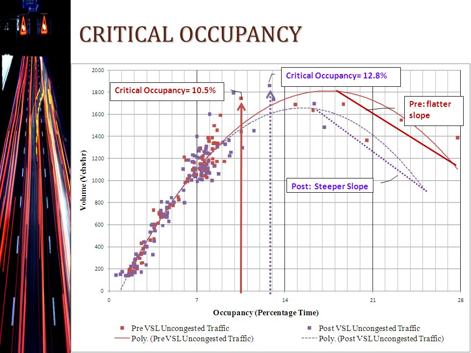 CRITICAL OCCUPANCY Critical Occupancy= 12.8% Critical Occupancy= 10.5% Post: Steeper Slope Pre: flatter slope
