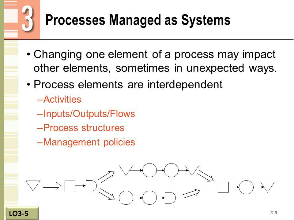 Processes Managed as Systems 3–9 Changing one element of a process may impact other elements, sometimes in unexpected ways. Process elements are inter