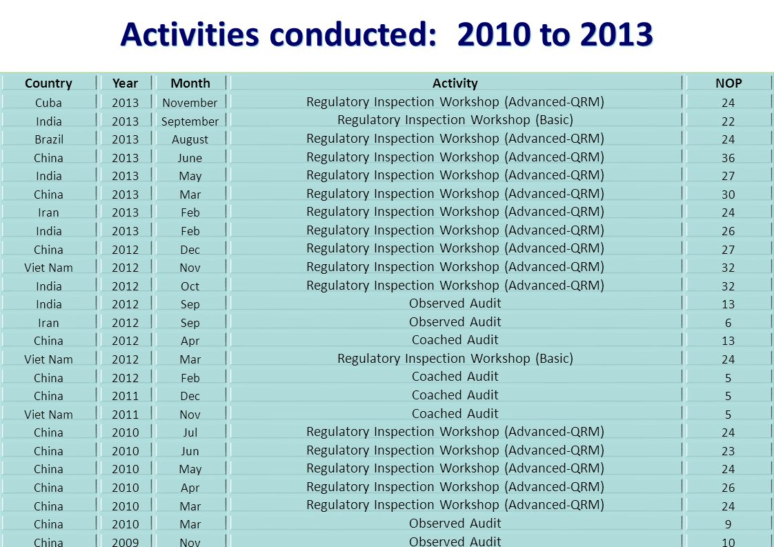 11 | Activities conducted: 2010 to 2013