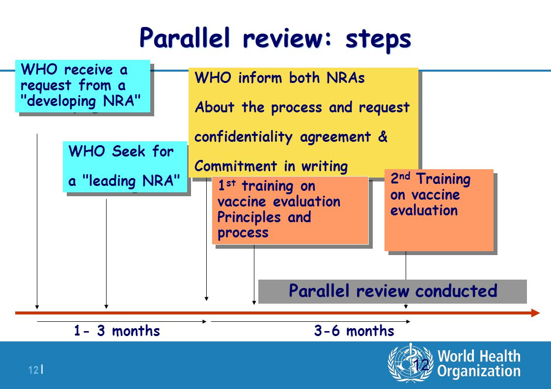 | 12 | 12 Parallel review: steps WHO receive a request from a