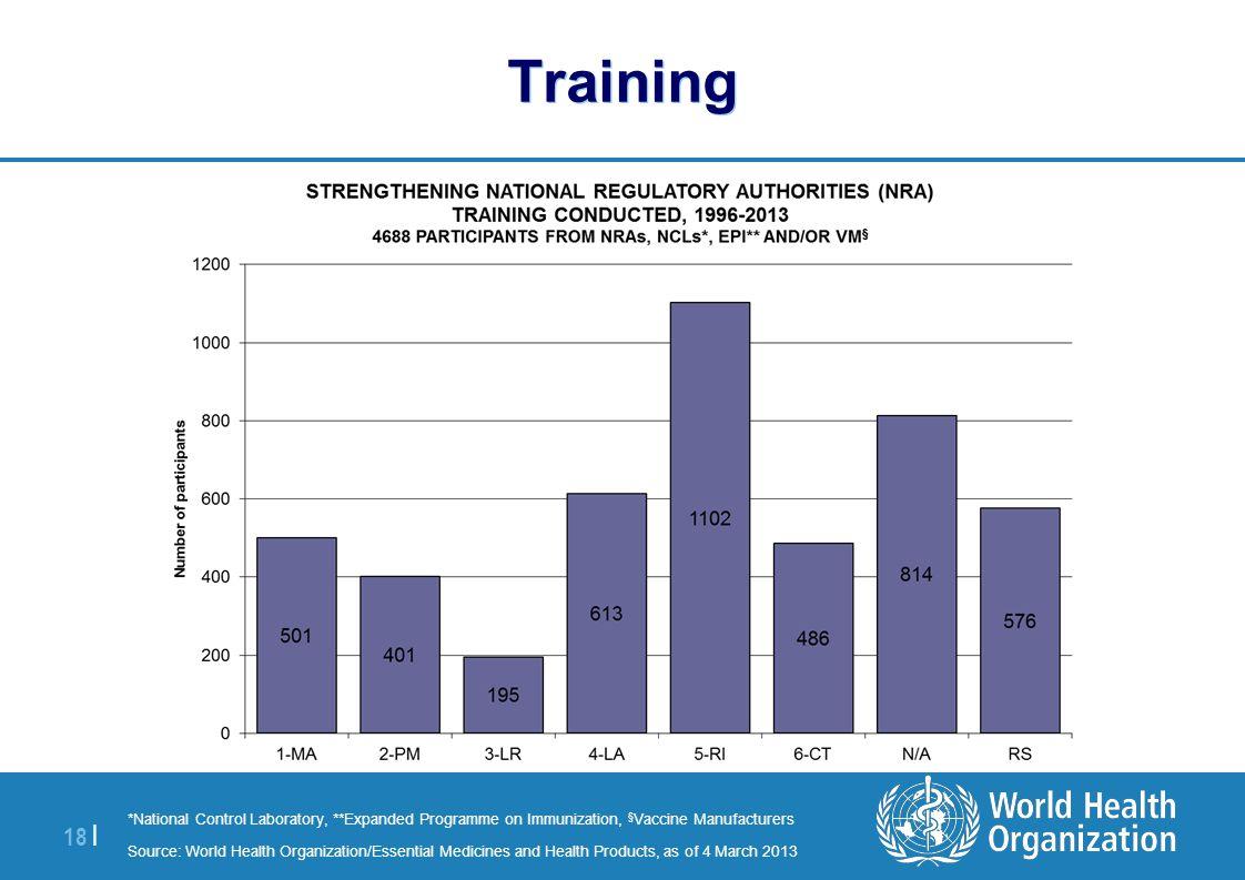| 18 | Training *National Control Laboratory, **Expanded Programme on Immunization, § Vaccine Manufacturers Source: World Health Organization/Essentia